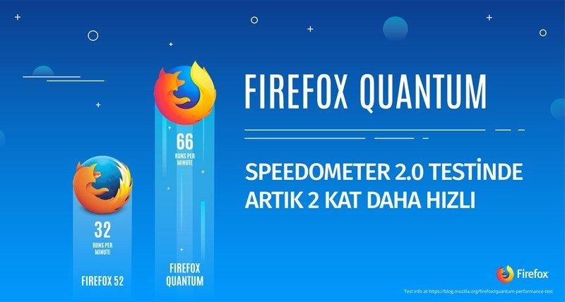 Mozilla Firefox Quantum Nasıl?